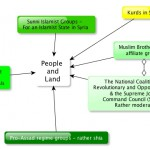 Red team Analysis diagram of militarized actors in Syria