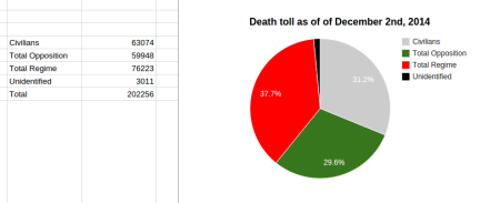 SOHR December 2014 numbers casualties