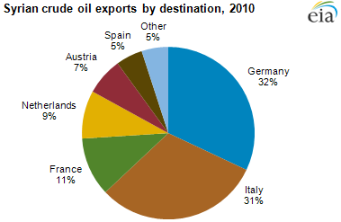 Where Syrian oil went before the sanctions - source: U.S. Energy Information Administration