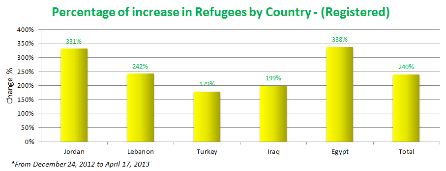 percentage-of-increase-in-refugees-by-country