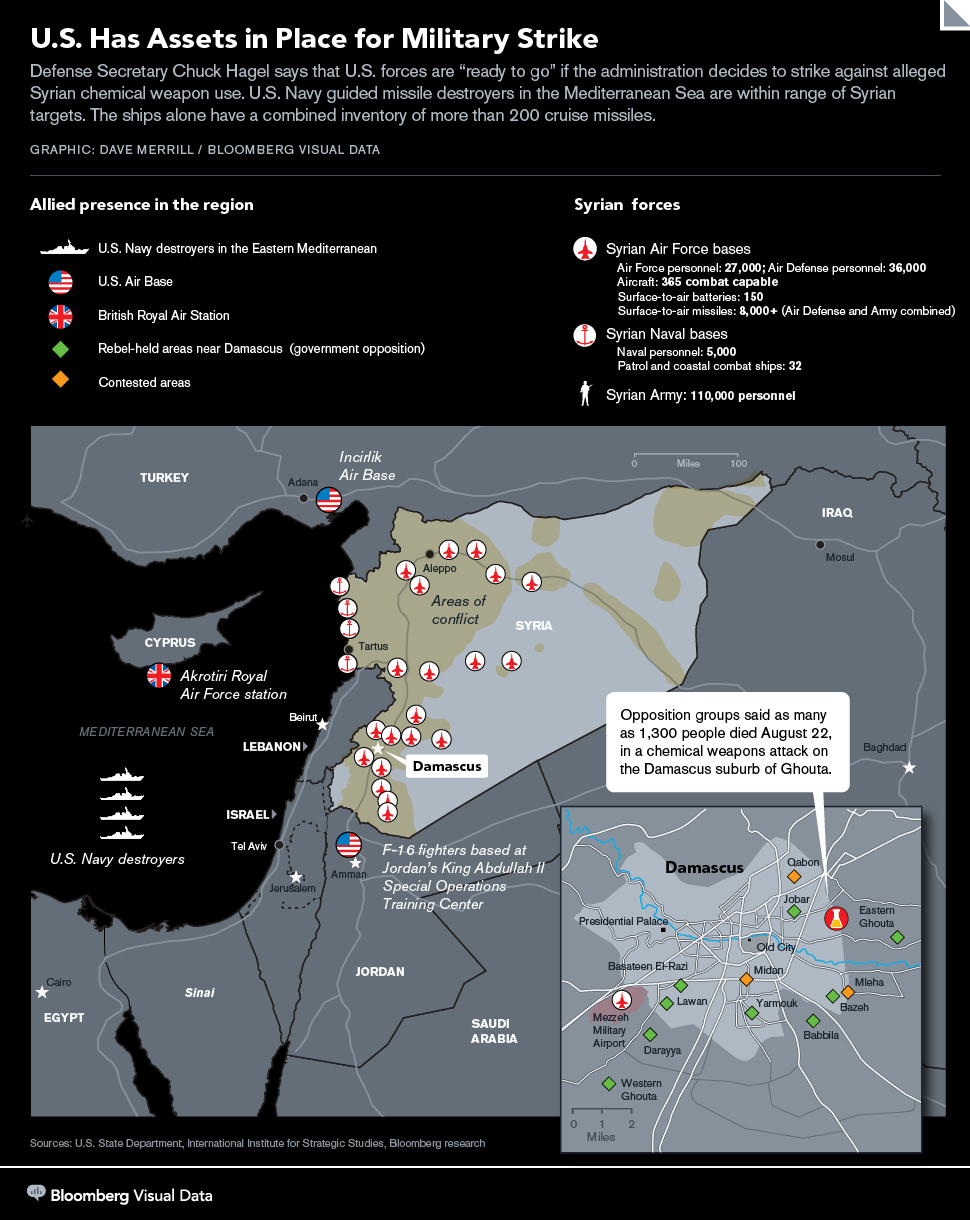 possible targets for military action in Syria - Bloomberg