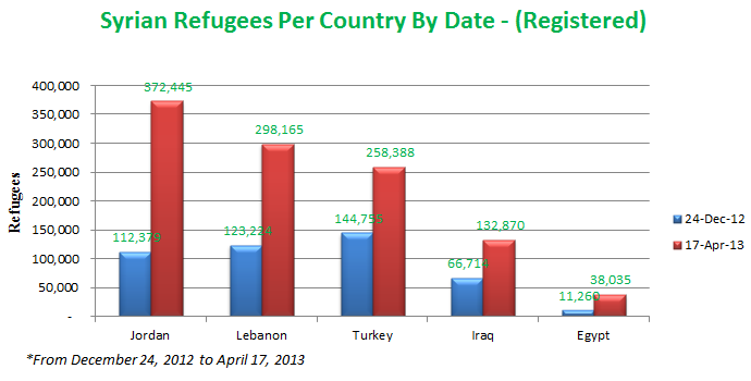 syrian-refugees-per-country-by-date