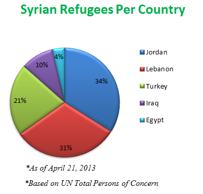 syrian-refugees-per-country