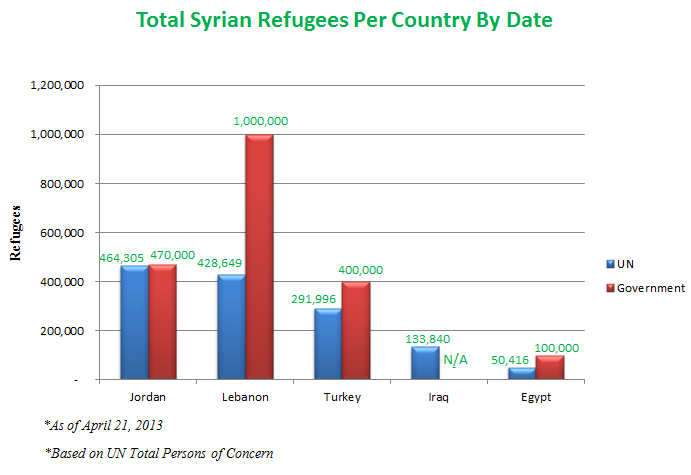 syrian-refugees-per-un-and-goverments-estimates